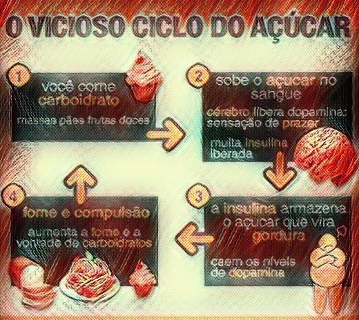 Vicioso ciclo do Açúcar